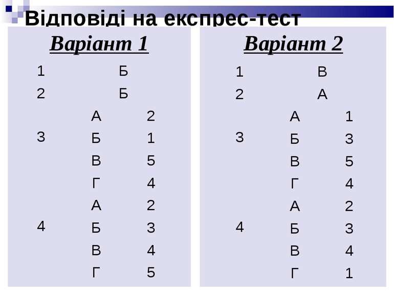 Відповіді на експрес-тест Варіант 1 Варіант 2 1 Б 2 Б 3 А 2 Б 1 В 5 Г 4 4 А 2...