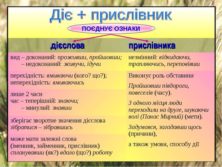 ПОЄДНУЄ ОЗНАКИ дієслова прислівника вид – доконаний: проживши, пройшовши; – н...
