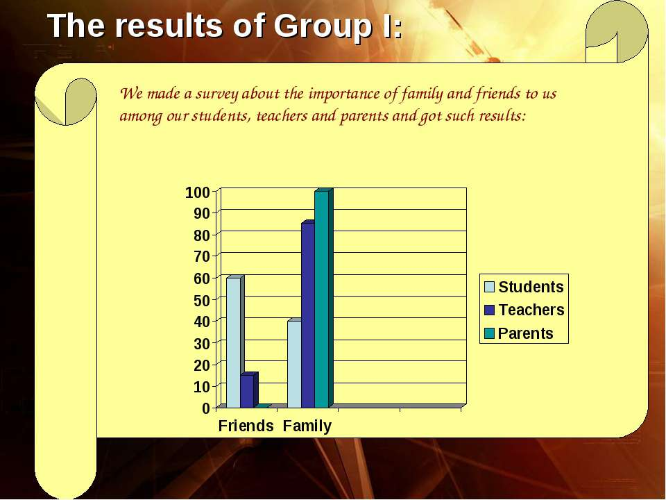 The results of Group I: We made a survey about the importance of family and f...