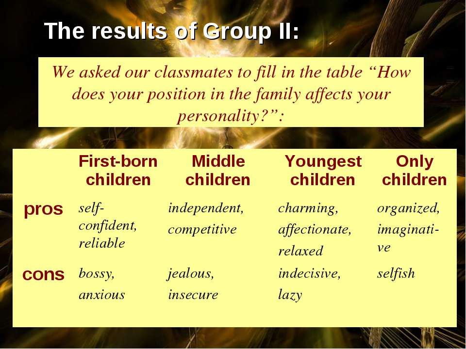 "The results of Group II: We asked our classmates to fill in the table ""How do..."