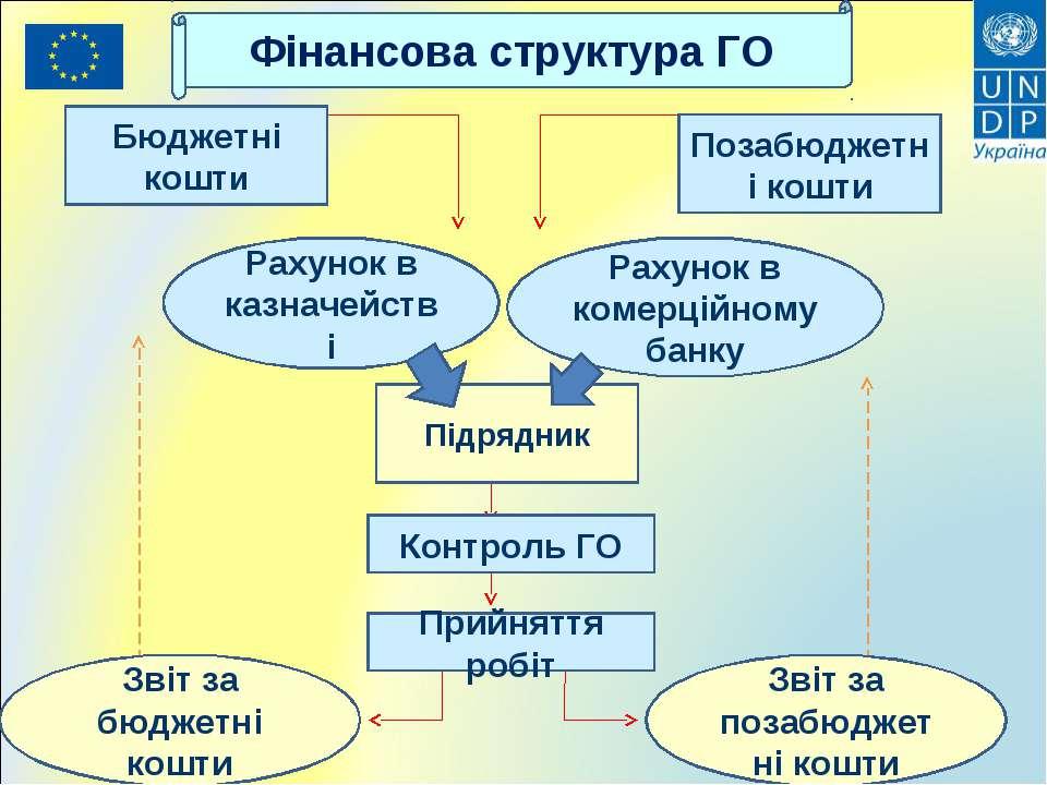 Фінансова структура ГО Бюджетні кошти Позабюджетні кошти Підрядник Прийняття ...