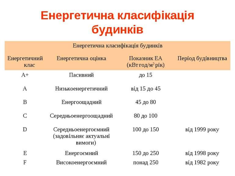 Енергетична класифікація будинків Енергетична класифікація будинків Енергетич...
