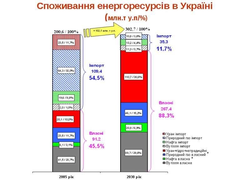 Споживання енергоресурсів в Україні (млн.т у.п/%)