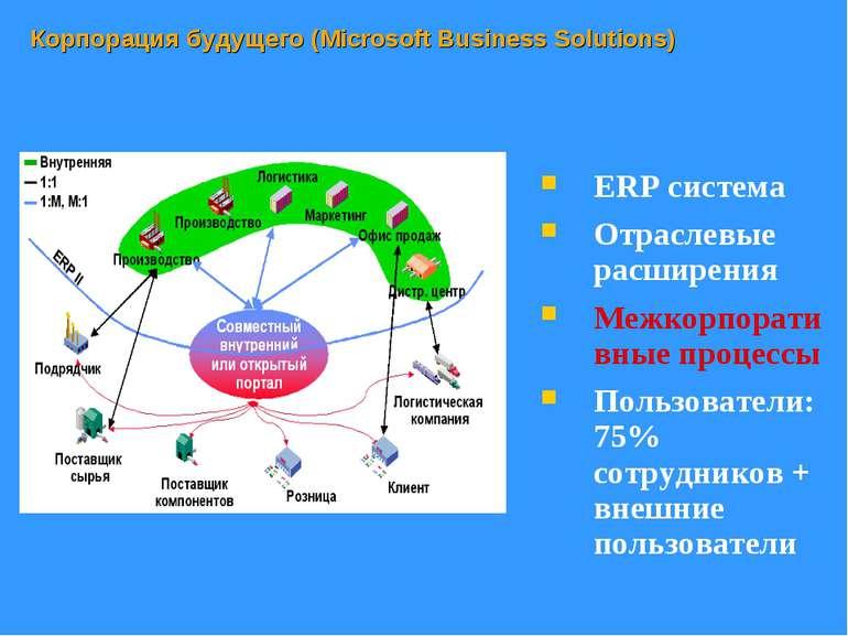 Корпорация будущего (Microsoft Business Solutions) ERP система Отраслевые рас...