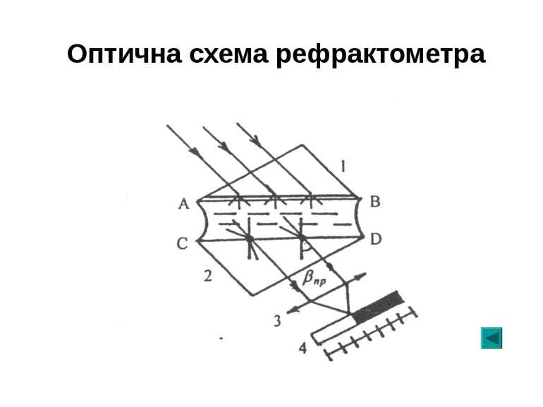 Оптична схема рефрактометра