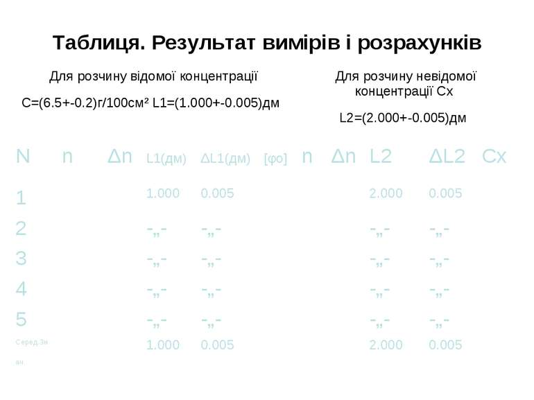 Таблиця. Результат вимірів і розрахунків N n Δn L1(дм) ΔL1(дм) [φо] n Δn L2 Δ...