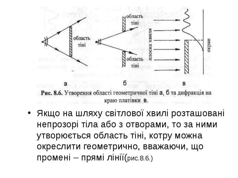 Якщо на шляху світлової хвилі розташовані непрозорі тіла або з отворами, то з...