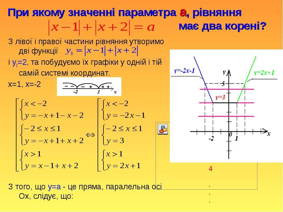 При якому значенні параметра а, рівняння має два корені? З лівої і правої час...