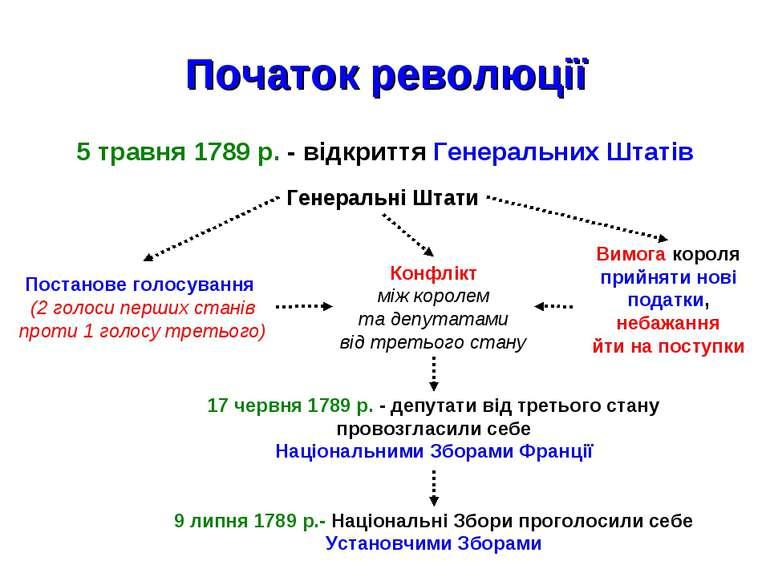 Початок революції 5 травня 1789 р. - відкриття Генеральних Штатів Генеральні ...