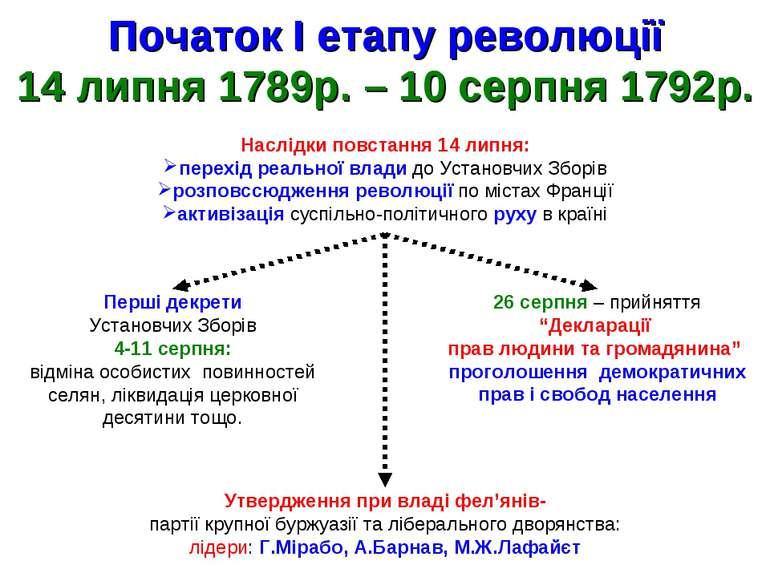 Початок І етапу революції 14 липня 1789р. – 10 серпня 1792р. Наслідки повстан...