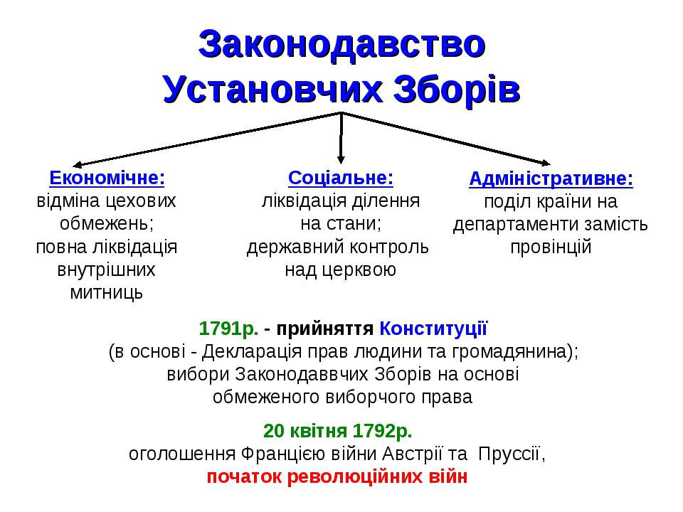 Законодавство Установчих Зборів Економічне: відміна цехових обмежень; повна л...