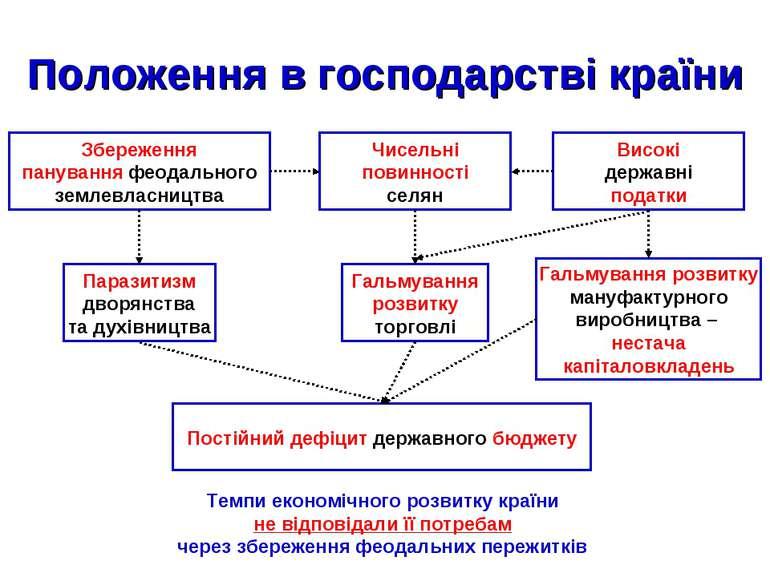 Збереження панування феодального землевласництва Чисельні повинності селян Ви...