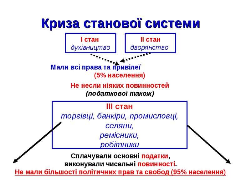 Криза станової системи I стан духівництво II стан дворянство Мали всі права т...