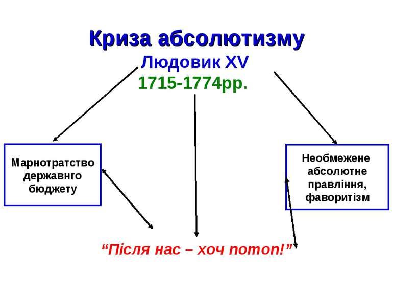 """Криза абсолютизму Людовик XV 1715-1774рр. """"Після нас – хоч потоп!"""" Марнотратс..."""