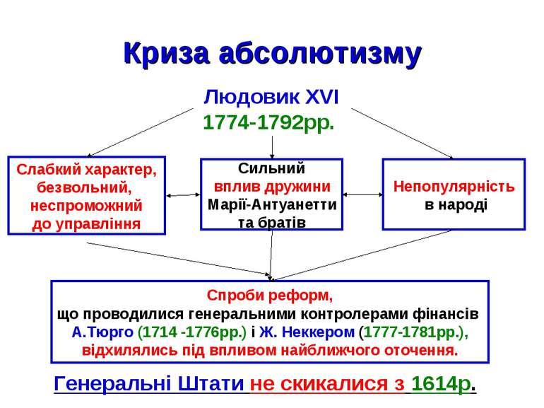 Криза абсолютизму Людовик XVІ 1774-1792рр. Слабкий характер, безвольний, несп...