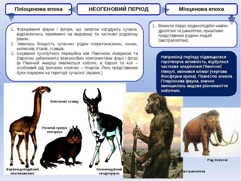 НЕОГЕНОВИЙ ПЕРІОД Пліоценова епоха Міоценова епоха Формування фауни і флори, ...