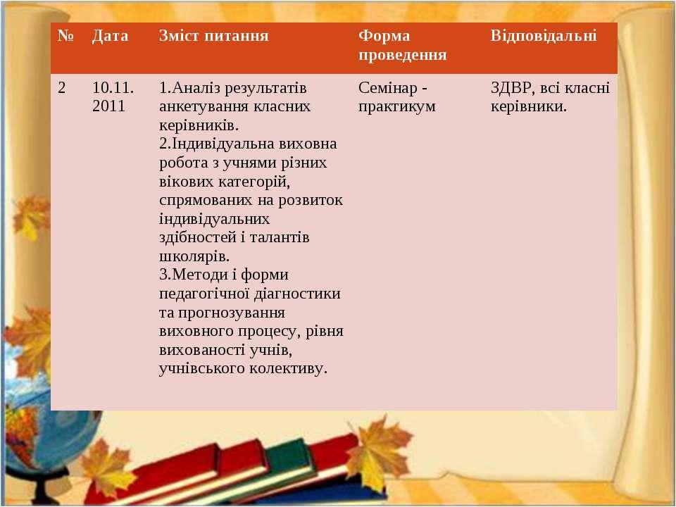 № Дата Зміст питання Форма проведення Відповідальні 2 10.11. 2011 1.Аналіз ре...