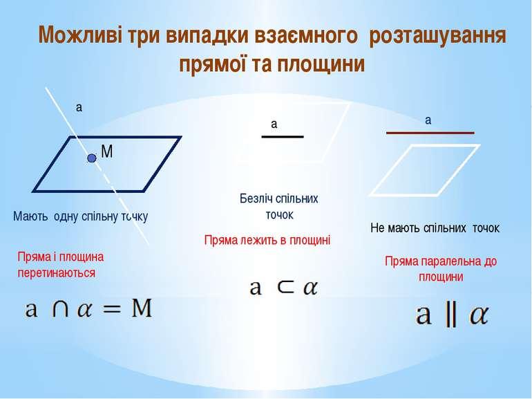 Мають одну спільну точку Безліч спільних точок α а а α а α Пряма паралельна д...