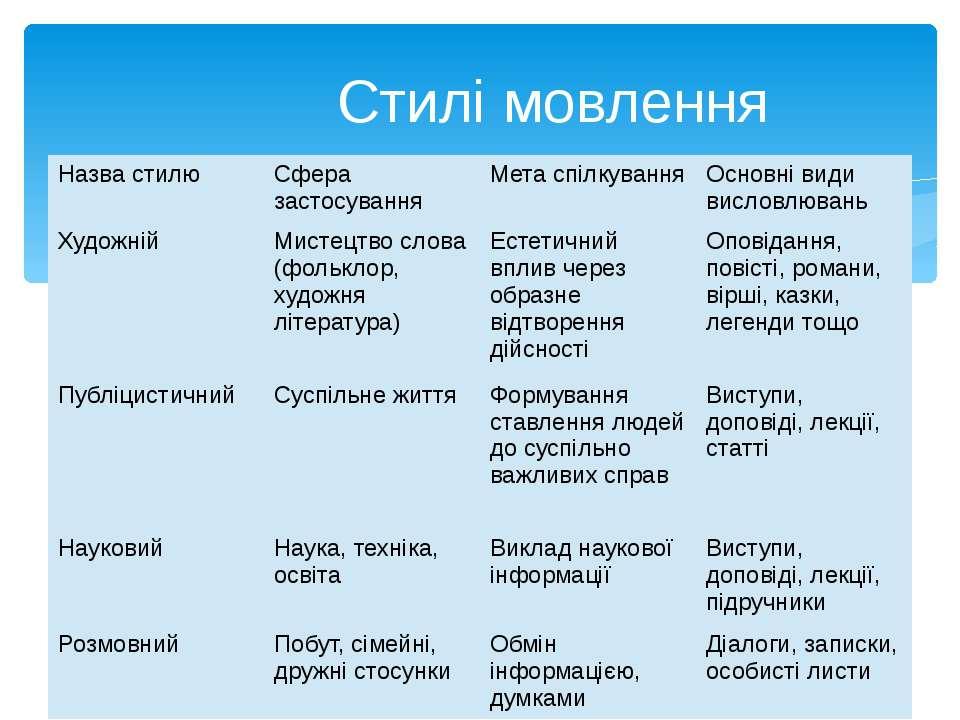 Стилі мовлення Назва стилю Сфера застосування Мета спілкування Основні види в...