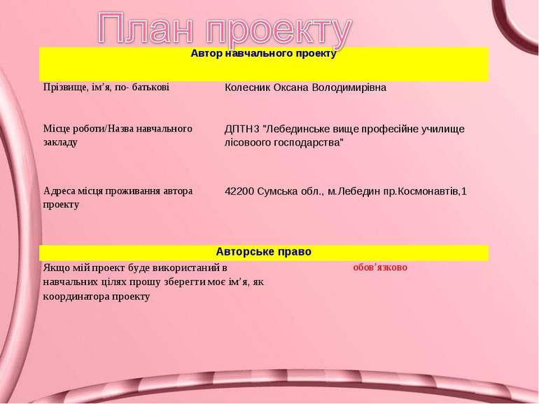 Автор навчального проекту Прізвище, ім'я, по- батькові Колесник Оксана Володи...