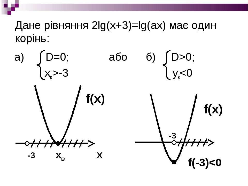 Дане рівняння 2lg(x+3)=lg(ax) має один корінь: а) D=0; або б) D>0; xв>-3 yв