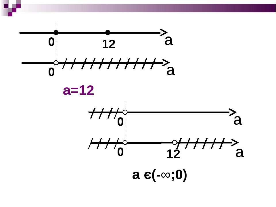 а а a=12 а а а є(-∞;0)