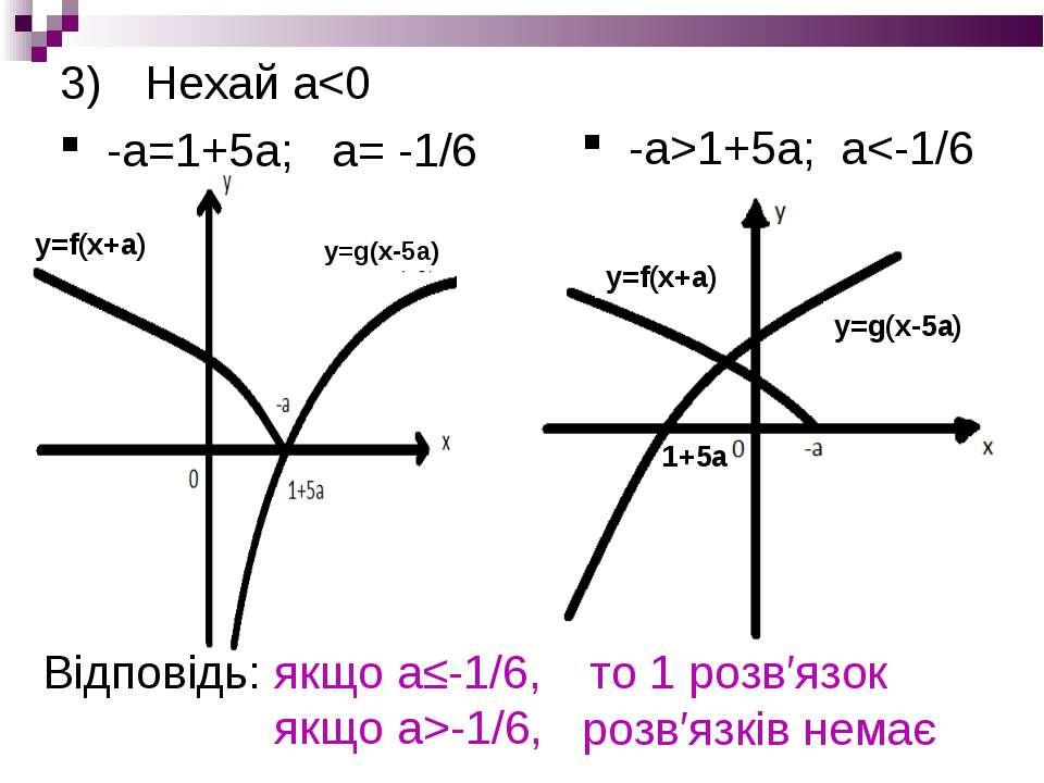 Нехай а1+5а; а-1/6, то 1 розв′язок розв′язків немає