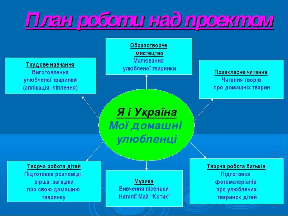 План роботи над проектом Я і Україна Мої домашні улюбленці Трудове навчання В...