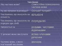 Числівник Яка частина мови? Самостійна повнозначна частина мови На які питанн...
