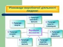 Різновиди виробничої діяльності людини: