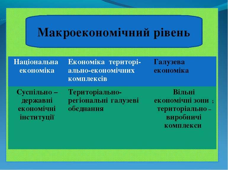Макроекономічний рівень Національна економіка Економіка територі-ально-економ...
