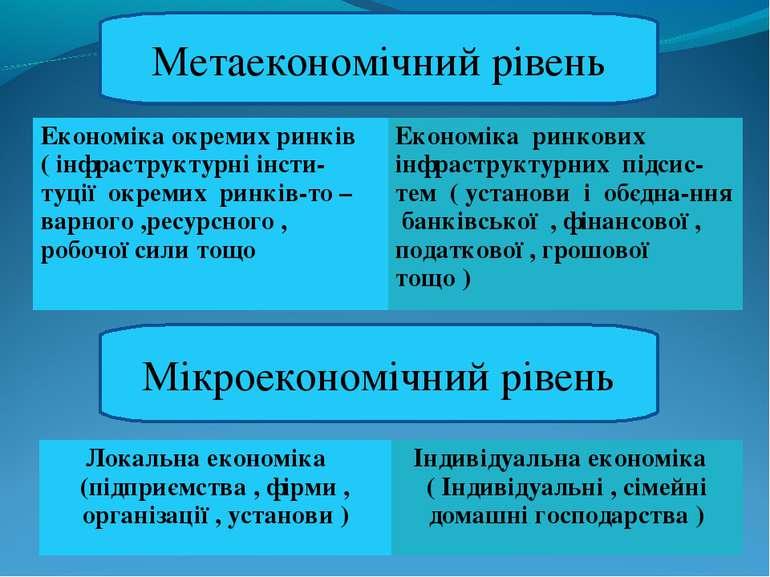 Метаекономічний рівень Мікроекономічний рівень Економіка окремих ринків ( інф...