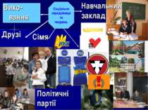 Друзі Соціальне середовище та людина. Політичні партії Сімя Навчальний заклад...