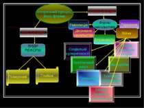ЕВОЛЮЦІЯ РЕВОЛЮЦІЯ Історичний процес, його форми Поверхневі Глибокі Форми нас...