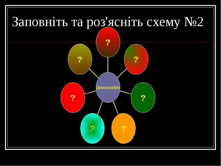 Заповніть та роз'ясніть схему №2