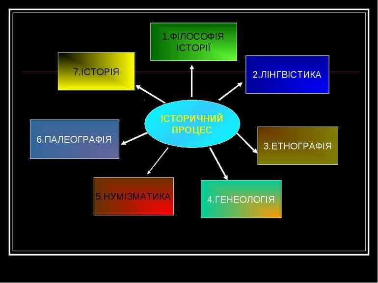 ІСТОРИЧНИЙ ПРОЦЕС 1.ФІЛОСОФІЯ ІСТОРІЇ 5.НУМІЗМАТИКА 7.ІСТОРІЯ 4.ГЕНЕОЛОГІЯ 3....