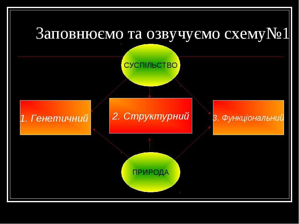 Заповнюємо та озвучуємо схему№1 3. Функціональний 2. Структурний 1. Генетични...