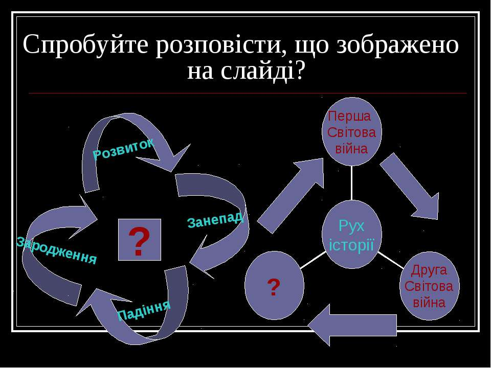 Спробуйте розповісти, що зображено на слайді? Зародження Розвиток Занепад Пад...