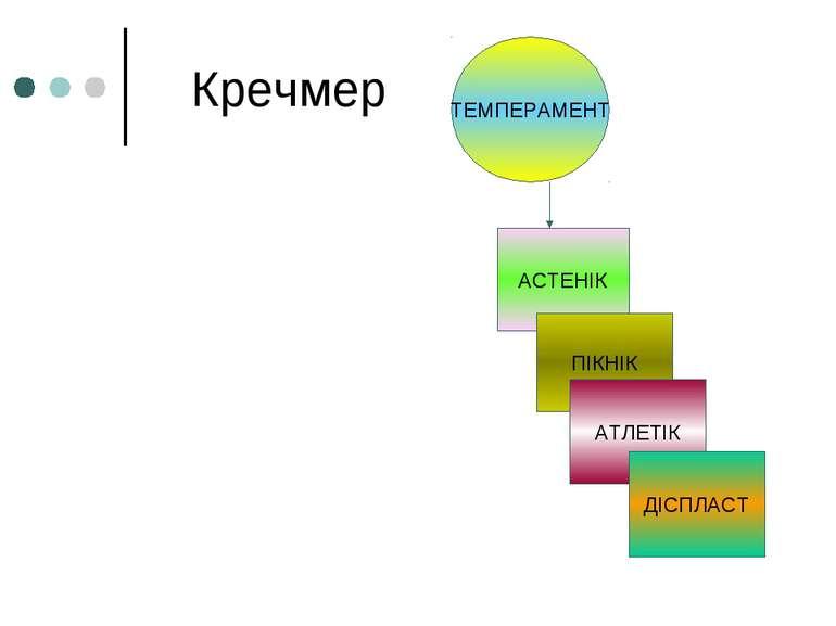 Кречмер АСТЕНІК ПІКНІК АТЛЕТІК ДІСПЛАСТ ТЕМПЕРАМЕНТ