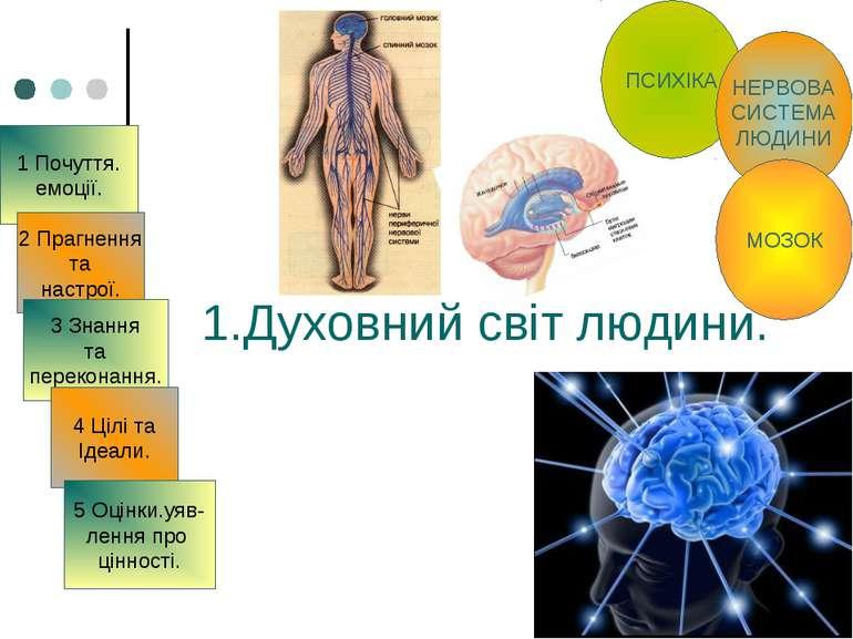 1.Духовний світ людини. 1 Почуття. емоції. 2 Прагнення та настрої. 3 Знання т...