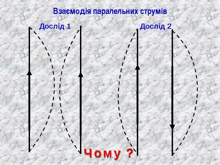 Взаємодія паралельних струмів Дослід 2 Дослід 1