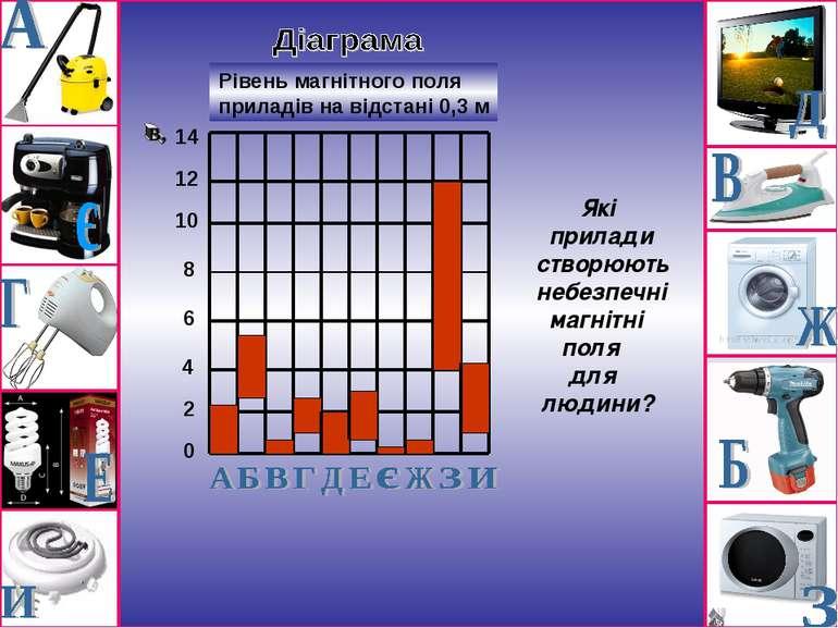 0 2 4 6 8 10 12 14 Рівень магнітного поля приладів на відстані 0,3 м Які прил...