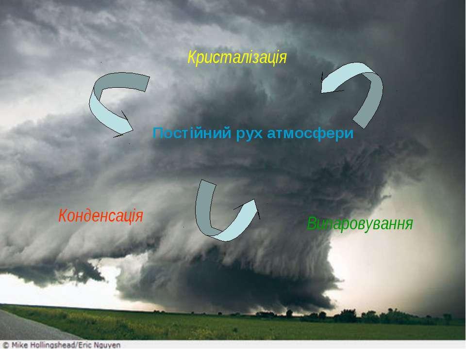 Конденсація Кристалізація Випаровування Постійний рух атмосфери