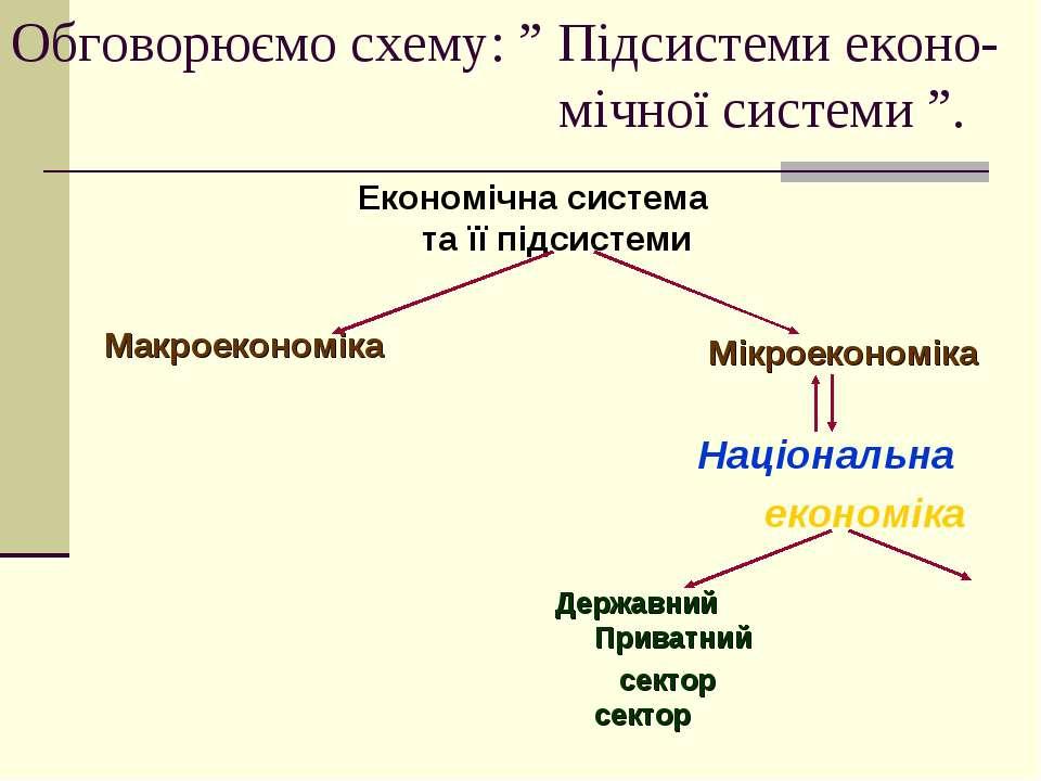 """Обговорюємо схему: """" Підсистеми еконо- мічної системи """". Економічна система т..."""