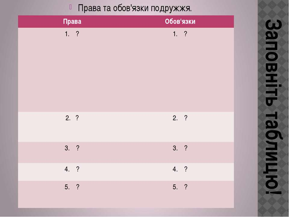 Права та обов'язки подружжя. Заповніть таблицю! Права Обов'язки 1.? 1.? 2.? 2...