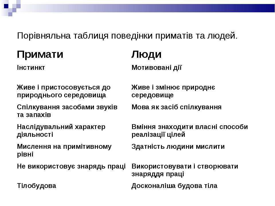 Порівняльна таблиця поведінки приматів та людей. Примати Люди Інстинкт Мотиво...