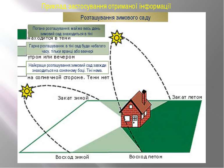 Приклад застосування отриманої інформації Розташування зимового саду