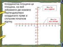 Х о У 1 2 3 4 5 1 2 3 4 5 -1 -2 -3 -4 -5 -1 -2 -4 -5 -6 -3 6 -7 7 -6 -7 Коорд...