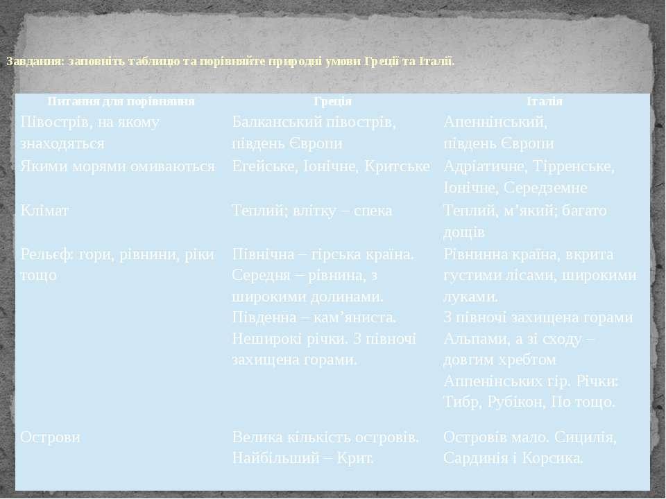 Завдання: заповніть таблицю та порівняйте природні умови Греції та Італії. Пи...