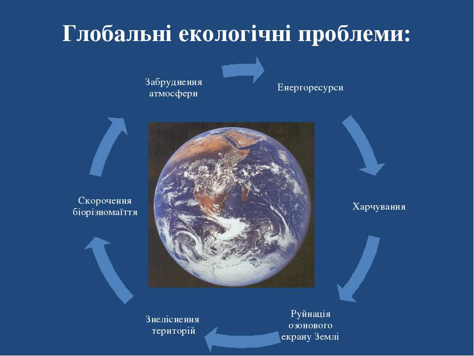 Глобальні екологічні проблеми: